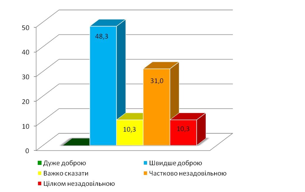 Діаграма 1. Рівень задоволення якістю роботи українських архівів загалом