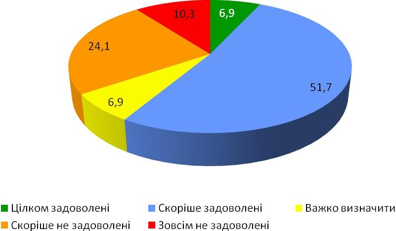 Діаграма 2. Задоволеність комфортність умов роботи в українських архівах