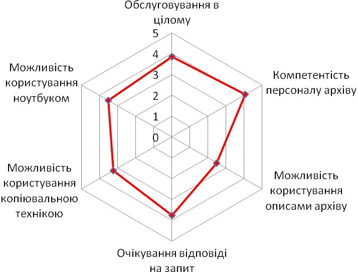 Діаграма 4. Оцінка особливостей роботи в Галузевому державному архіві Служби безпеки України