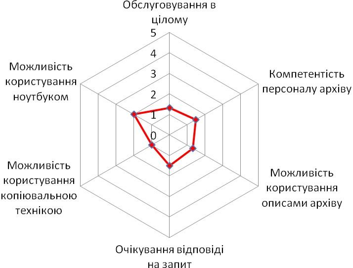 Діаграма 5. Оцінка особливостей роботи в Галузевому державному архіву Міністерства внутрішніх справ