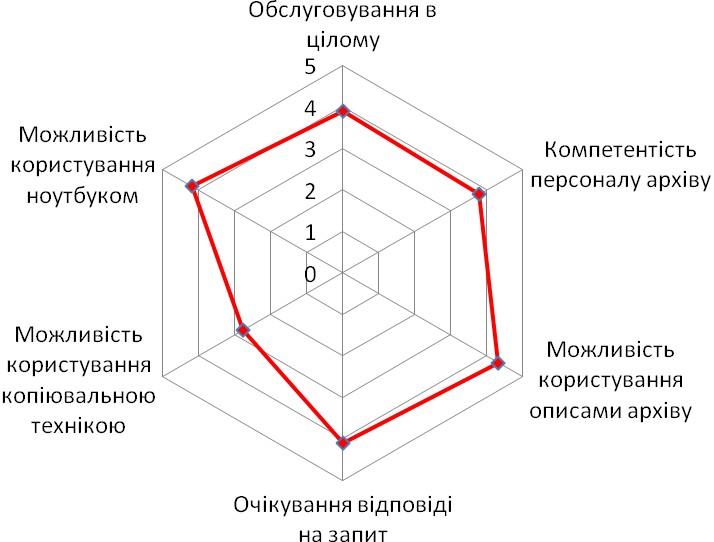 Діаграма 6. Оцінка особливостей роботи в Центральному державному архіві вищих органів влади і управління України