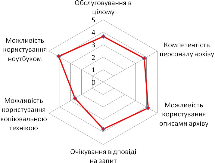 Діаграма 7. Оцінка особливостей роботи в Центральному державному архіві громадських об'єднань