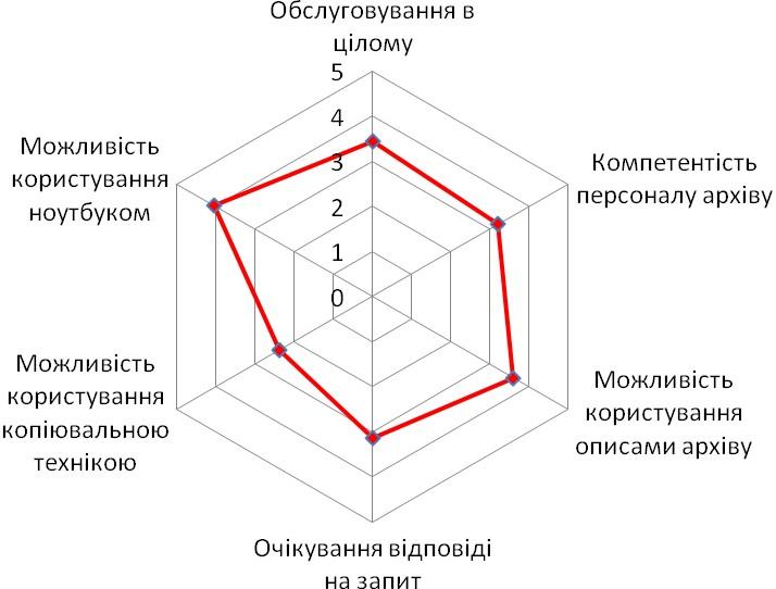 Діаграма 8. Оцінка особливостей роботи в місцевих архівних установах