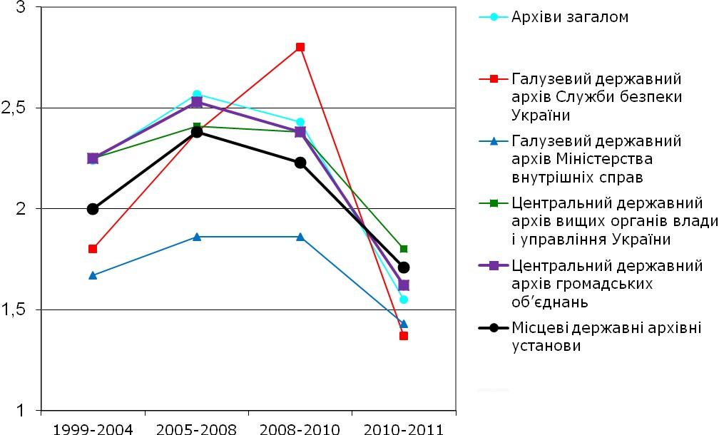 Діаграма 9. Оцінка процесів покращення / погіршення умов роботи дослідників у архівах