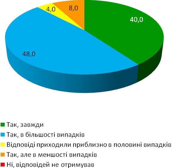 Діаграма 11. Результати отримання відповідей на надіслані в архіви запити
