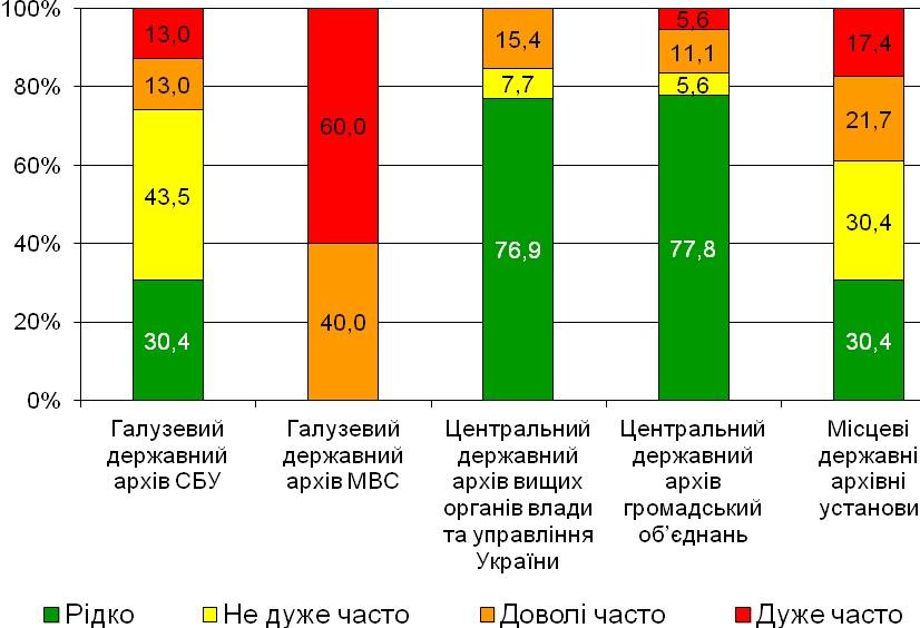 Діаграма 16. Кількість випадків обмеження в доступі до інформації