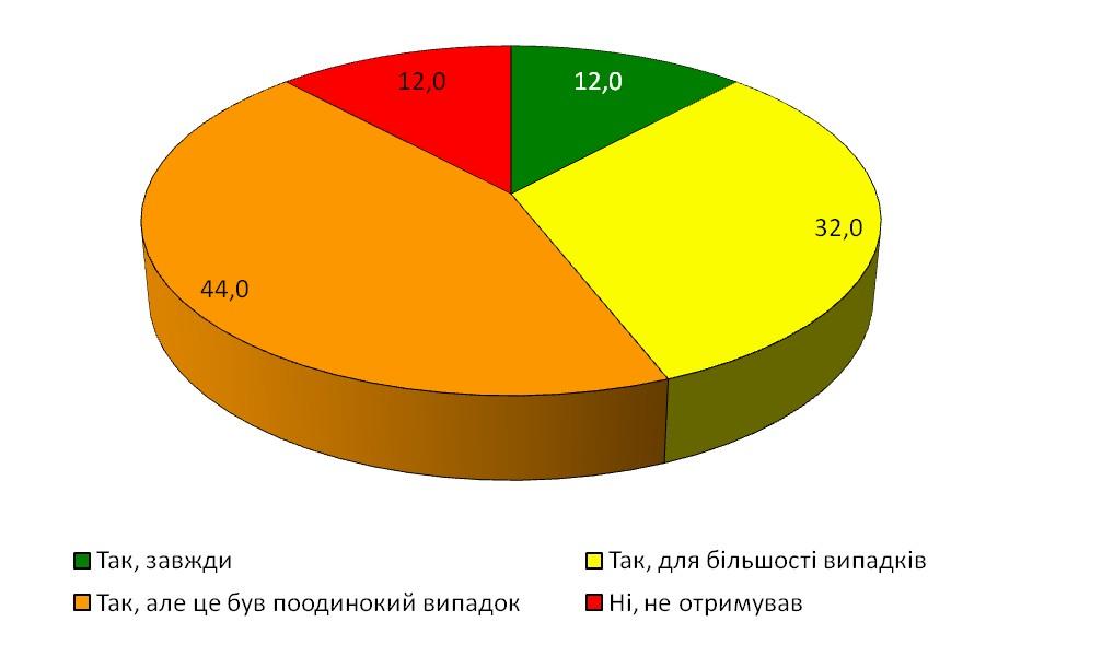 Діаграма 17. Надання аргументованого пояснення у випадку відмови у доступі до інформації