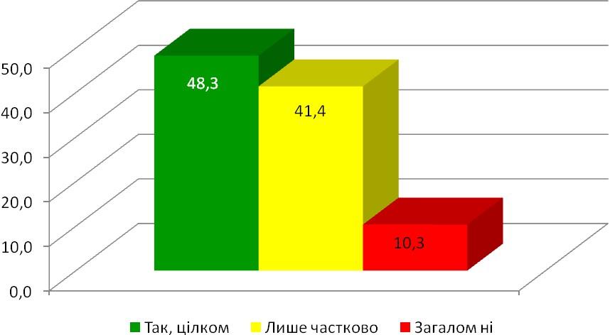 Діаграма 18. Задоволення умовами щодо публікації документів, які виставляють архіви