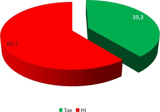 Діаграма 19. Задоволення кількістю справ, які видають одноразово для опрацювання в архівах