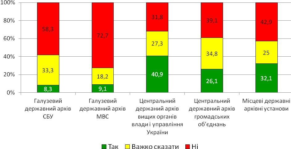 Діаграма 20. Рівність умов для відвідувачів архівів щодо доступу до інформації
