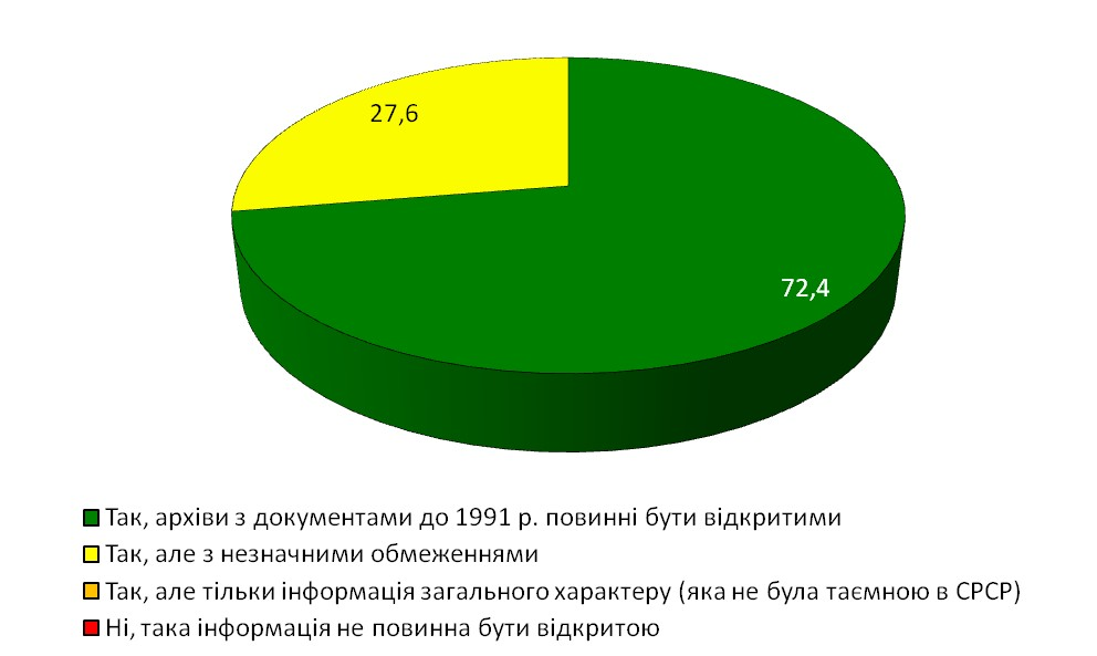 """Діаграма 21. Результати відповіді на питання """"Чи повинна бути загалом відкрита архівна інформація до 1991 р.?"""""""