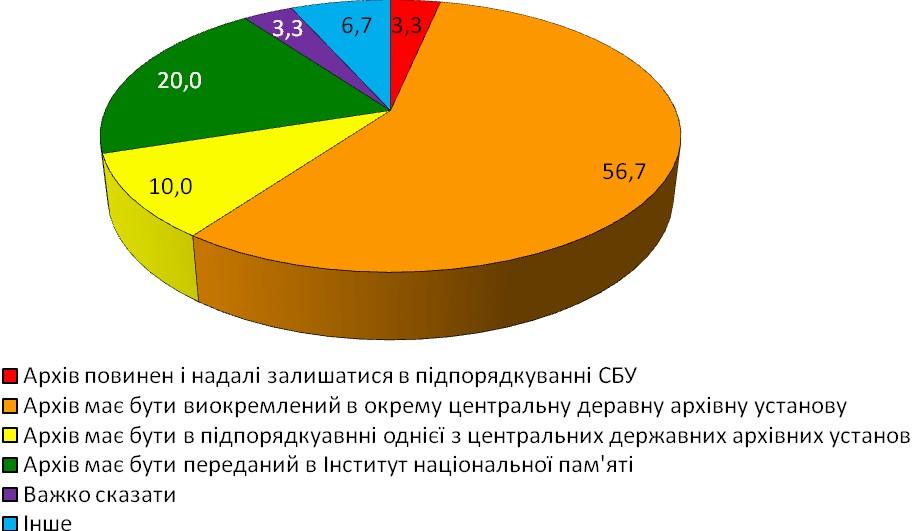 Діаграма 22. Оптимальний варіант підпорядкування архіву органів безпеки УРСР, який зараз знаходиться в підпорядкуванні СБУ