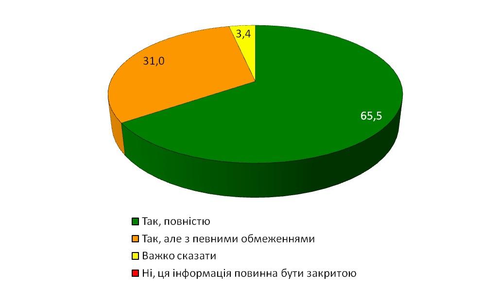 """Діаграма 23. Результати відповіді на питання: """"Чи має бути відкритою інформація про співпрацю осіб з радянськими органами державної безпеки?"""""""