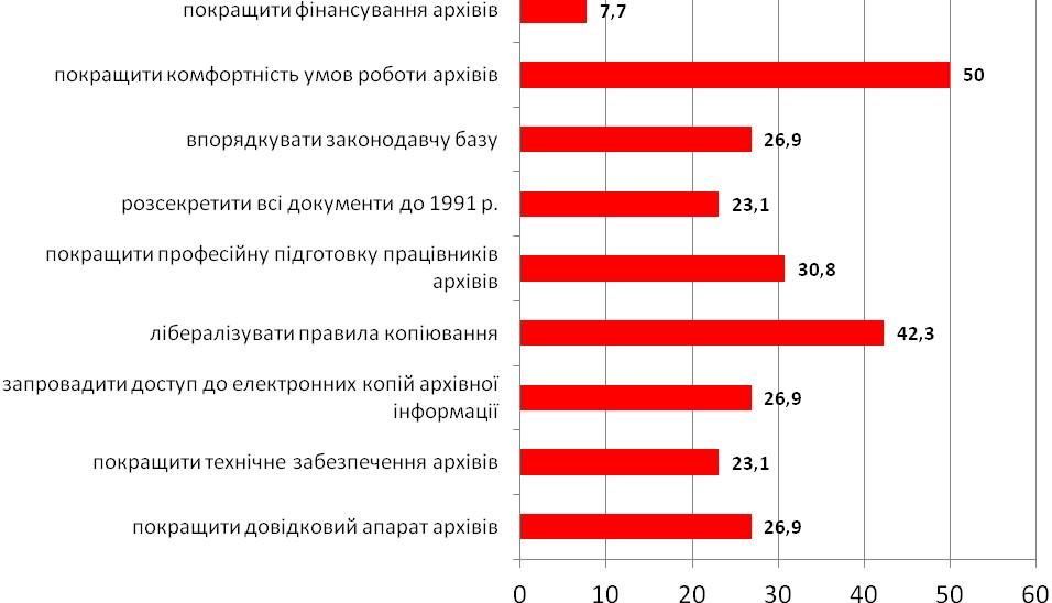 Діаграма 24. Варіанти покращення роботи українських архівів